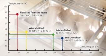 Weka Saunaofen BioAktiv Kombiofen 4,5 kW Bild 2