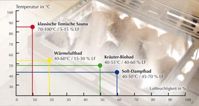 Weka Saunaofen BioAktiv Kombiofen 9 kW Bild 2